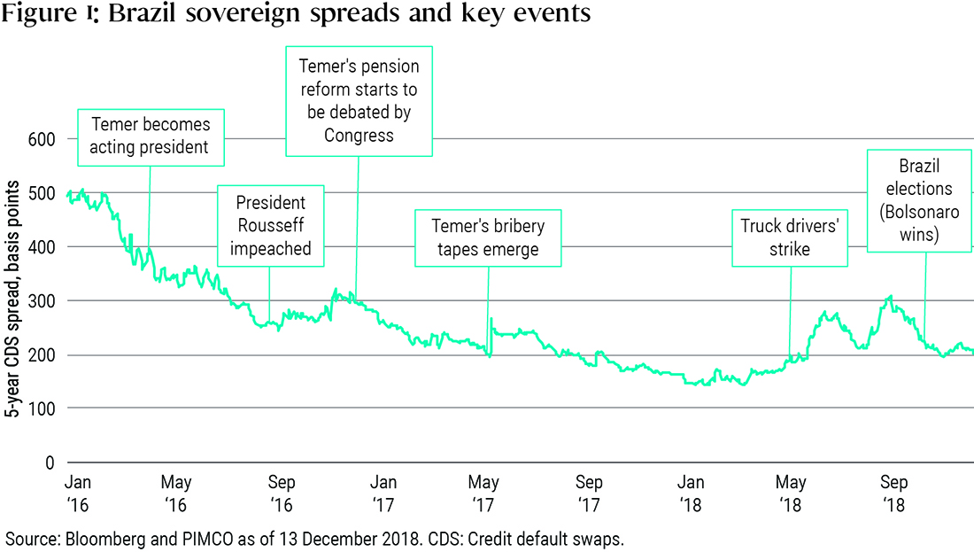 Figure 1 is a line graph showing the 5-year credit default swap spreads for Brazil's sovereign debt, from January 2016 to December 2018. Spreads are highest in January 2016, around 500, then move to lows of around 150 in early 2018, before trending upwards to 300 around September 2018, then dropping to 200 by year-end. The chart marks six political events along the way that affected sovereign credit risk, including changes in leadership, pension reform debates, scandal, strike, and elections.