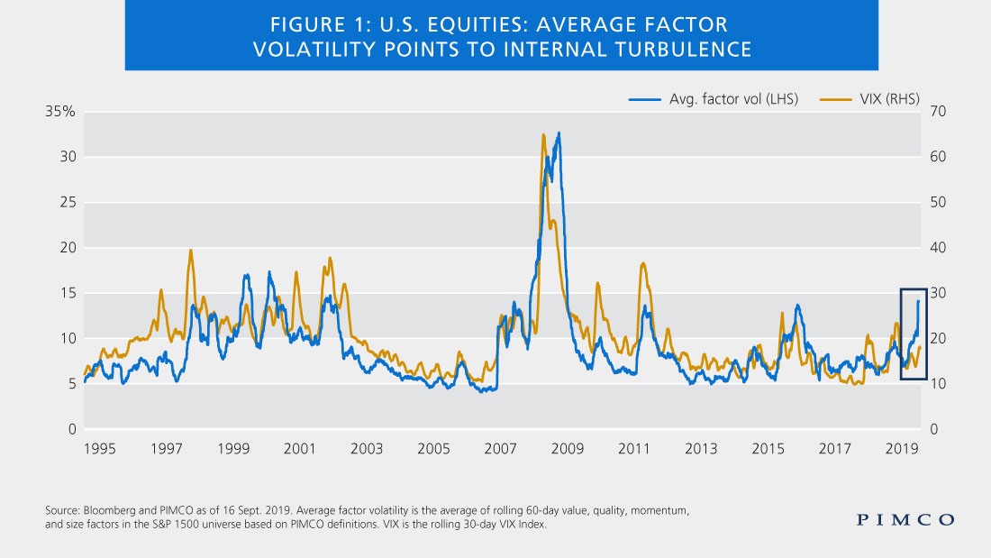 U.S. Equities:  Calm on the Surface, Turbulent Within