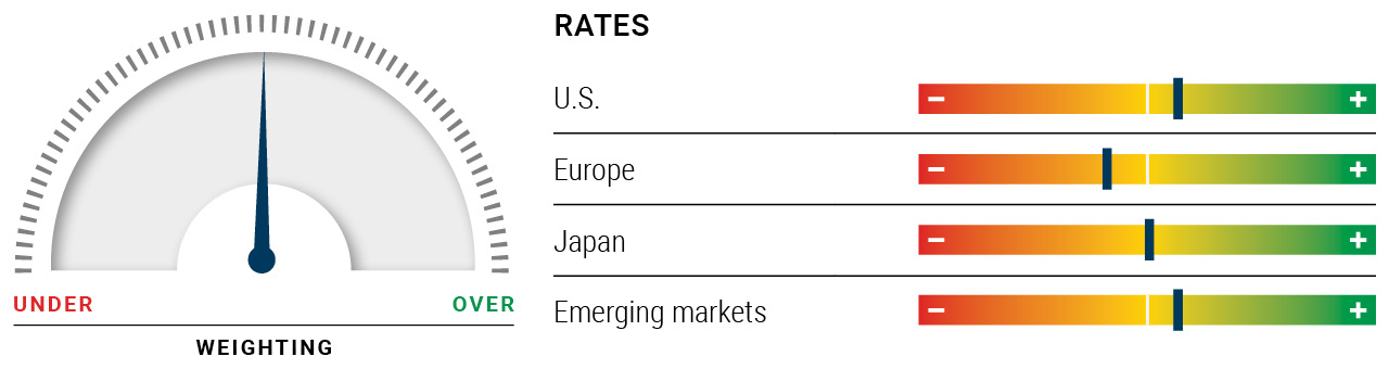 Illustration shows a dial with a neutral weighting for rates. A series of horizonal scales show the U.S. and emerging markets having slight overweightings, and Europe is slightly underweight. Japan's weighting is neutral.