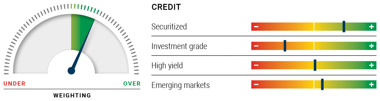 Illustration shows a dial with a moderate overweight for credit. A series of horizonal scales show securitized debt having a moderate overweight rating, while emerging markets being slightly overweight. Investment grade debt is moderately underweight, while high yield debt is neutral.