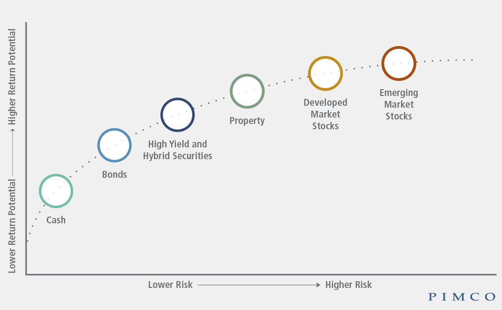 bonds on risk and return spectrum