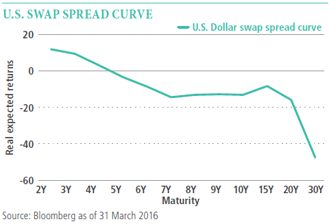 The single line graph shows the path of the  U.S. dollar swap spread curve moving from higher (at 2 years maturity) to lower (at 30 years maturity) with a relatively flat progress from seven years to 20 years.