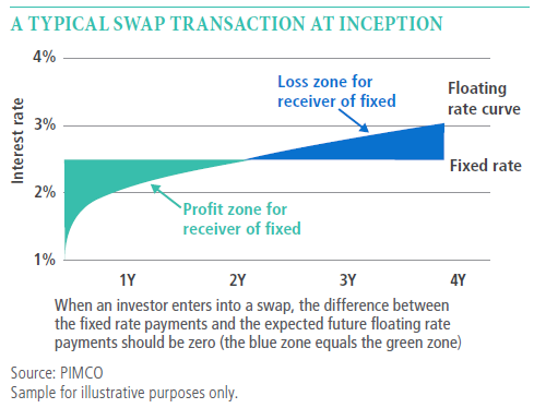The chart shows the process for a typical swap transaction at inception for floating rates versus fixed rates along with loss zones (after two years) and profit zones (before two years). The y axis shows an increase in interest rates while the x axis shows maturity from zero to four years.