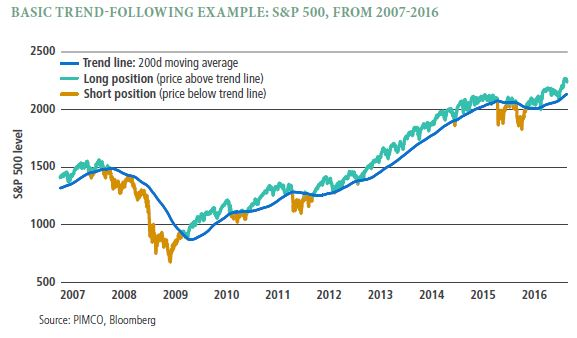 The line chart follows S&P 500 levels mostly rising (a fall from 2008 to 2009) from 2007 to 2016. Long positions (mostly) and short positions are shown as either falling above or below the trend line.