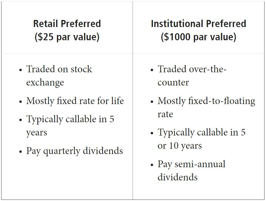 The chart compare two types of traditional preferred securities – retail ($25 par value) and institutional ($1, 000 par value). Retails are traded on the stock exchange, mostly fixed rate for life, typically callable in five years and pay quarterly dividends. Institutionals are traded over-the-counter, mostly fixed-to-floating rate, typically callable in five to 10 years and pay semi-annual dividends.