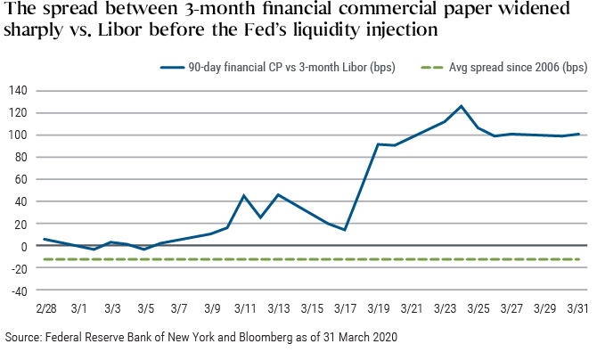 The spread between three-month commercial paper and three-month Libor widened from near-zero at the beginning of March to more than 120 basis points toward the end of month as investors sought to de-risk and raise liquidity. Spreads have since narrowed somewhat after the Federal Reserve on 23 March announced an array of programs to inject liquidity directly into affected segments of the money markets.
